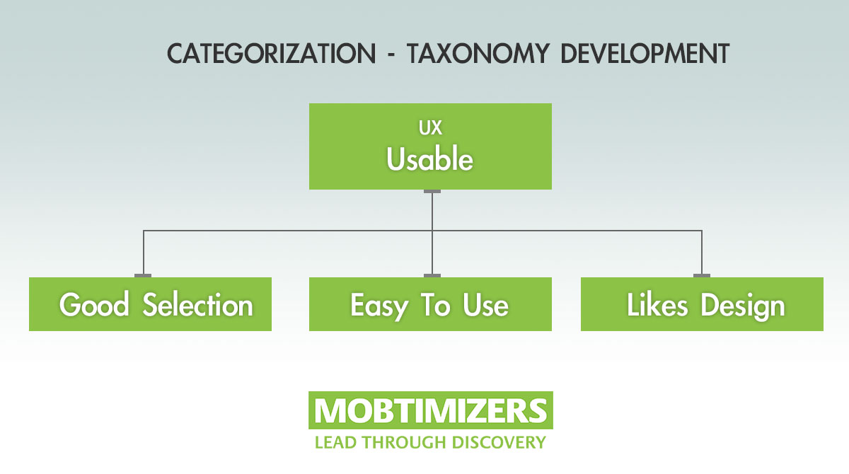 Mobtimizers - Categorizing & Taxonomy Development