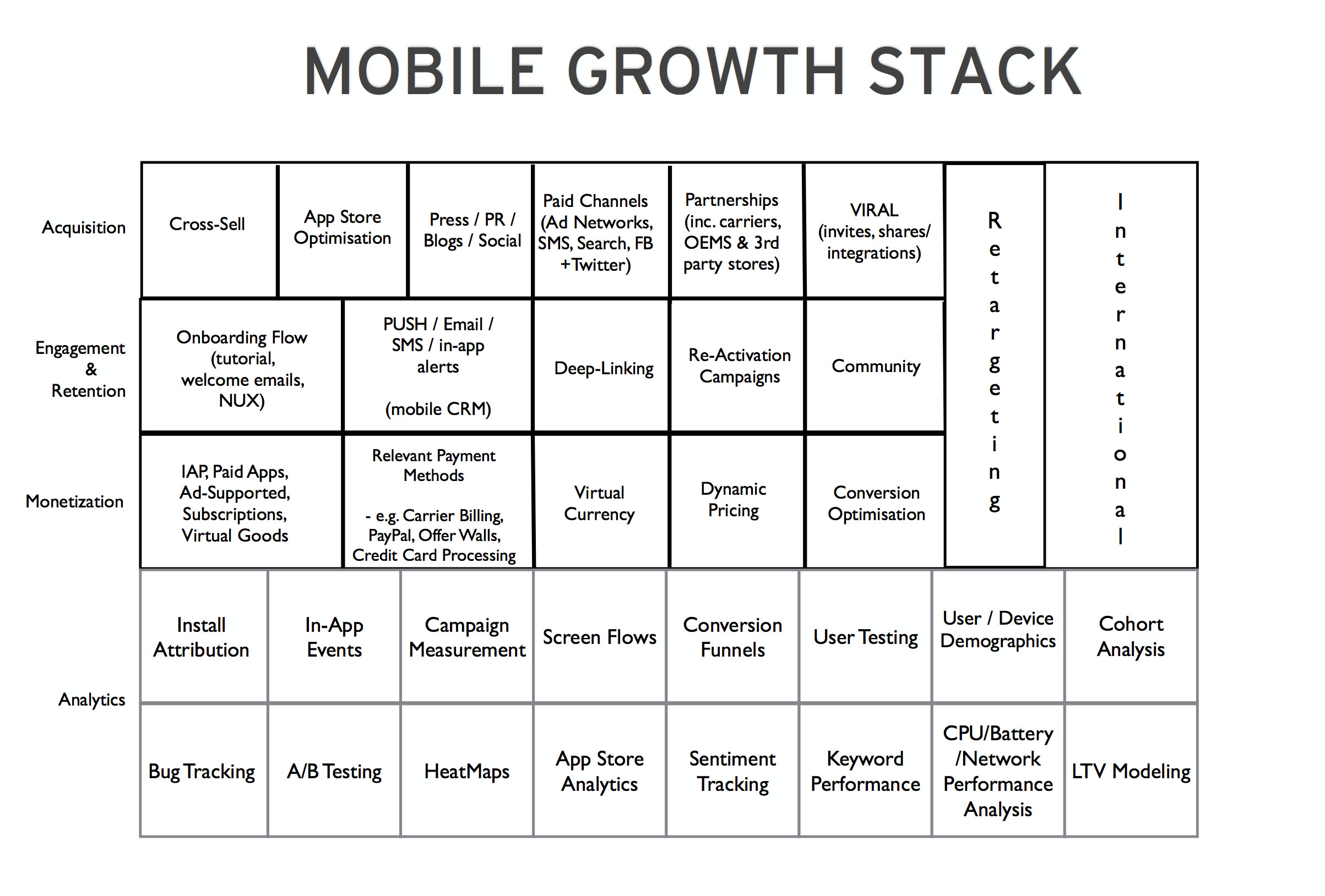 The-Mobile-Growth-Stack-by-Andy-Carvell-graphic-chart