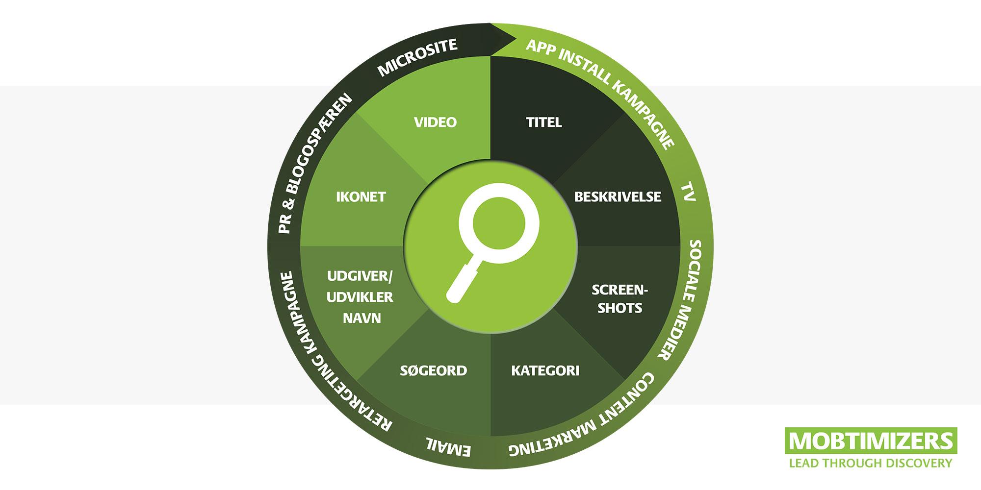 ASO: App Store Optimering Cirkel. 8 trin der øger din App rang.