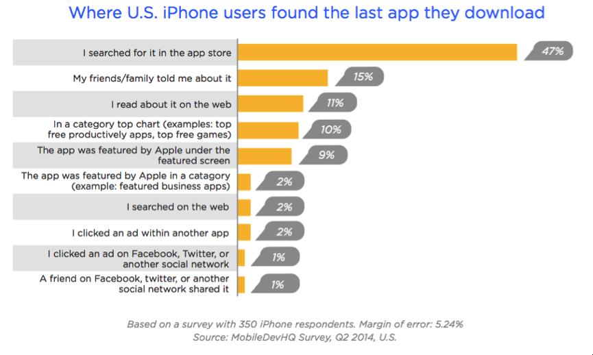 App analyse. Statistik over hvor brugerne fandt deres senest downloadede app.