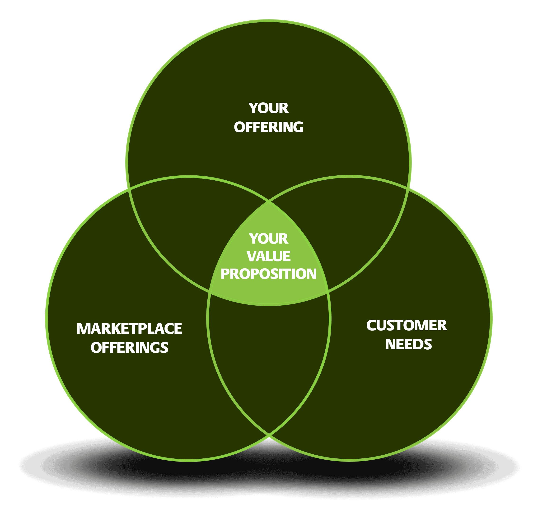 Value-Proposition-Mapping-Graphics-ASO-App-Store-Optimization