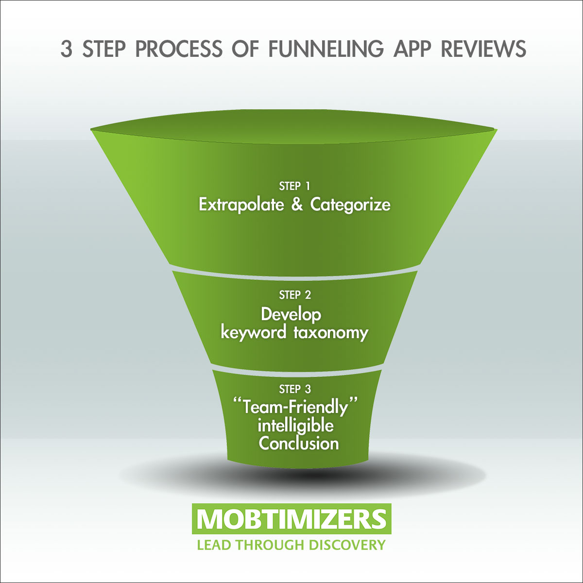 The 3 step process of funneling app reviews.