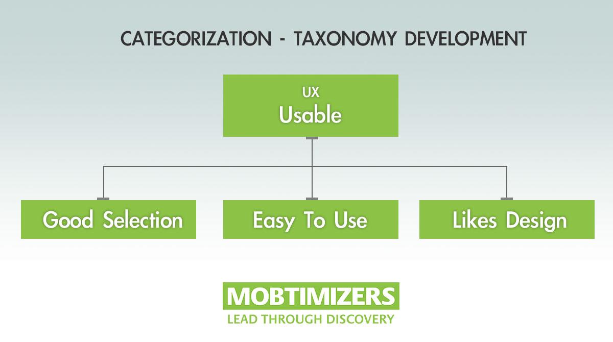 Mobtimizers - Categorizing & Taxonomy Development