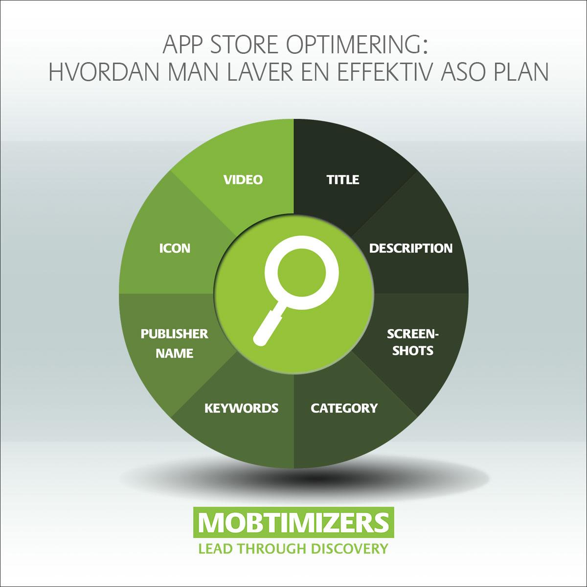 App Store Optimering og Mobil Søgemasking optimering ASO