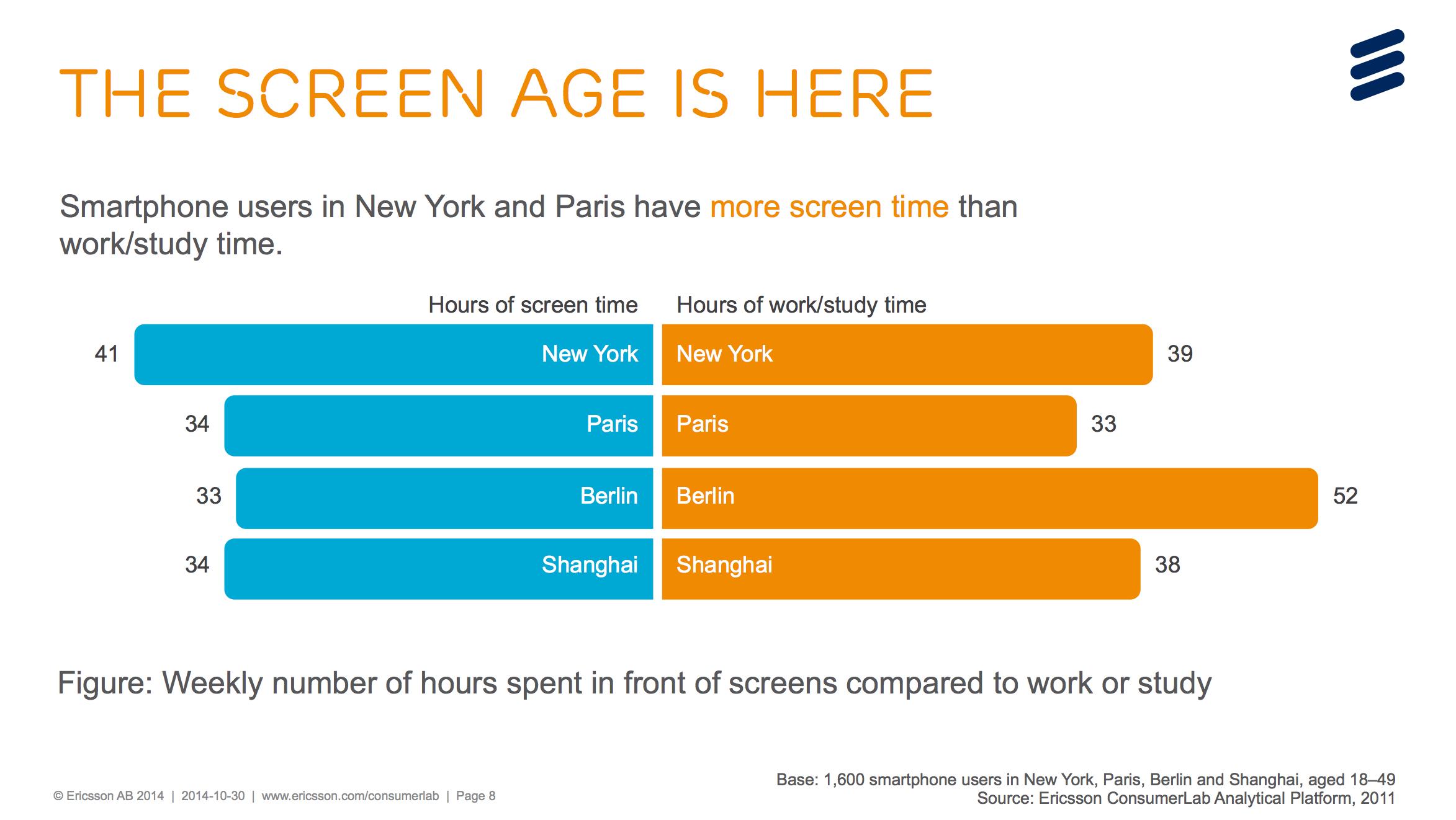 The Screen Age Is Here - ASO - Mobile Copenhagen
