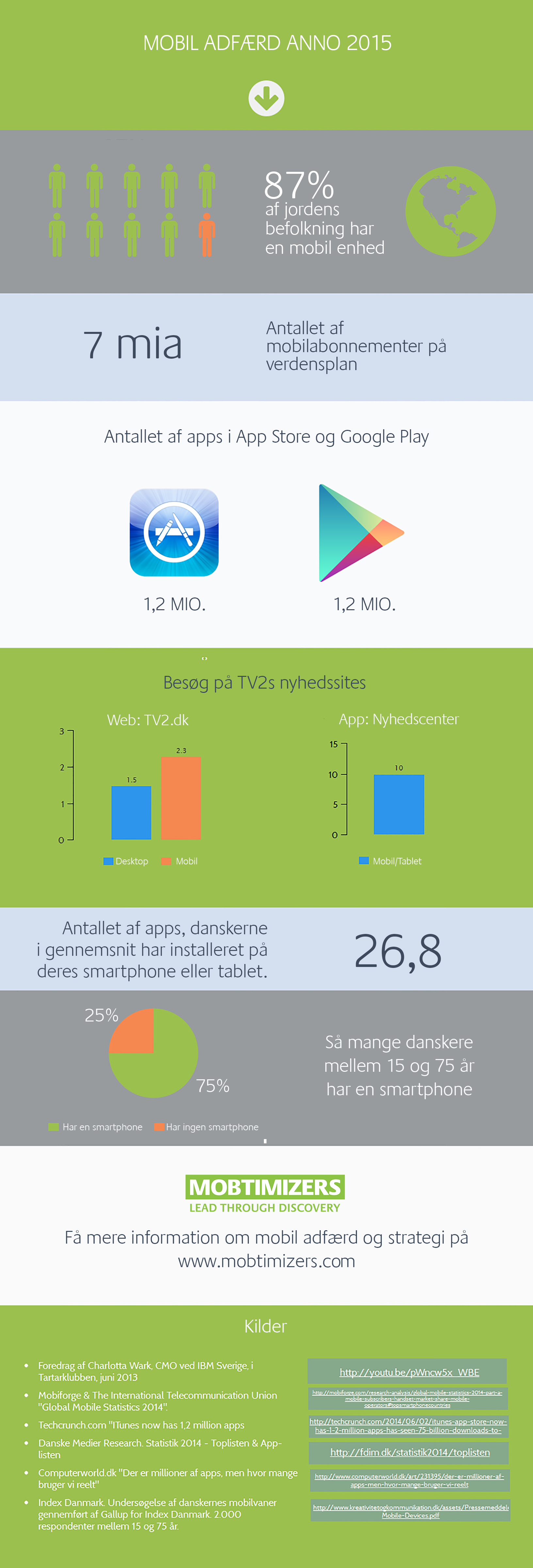 Statistik over mobil adfærd i anno 2015. #mobil strategi. #mobil adfærd