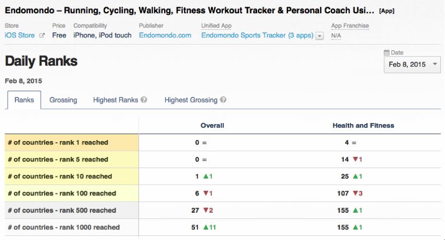 Analyse af Endomondos app, ranking i app store.