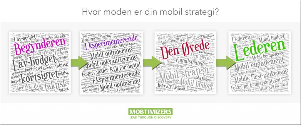 Mobil strategi - hvor moden er din mobil strategi