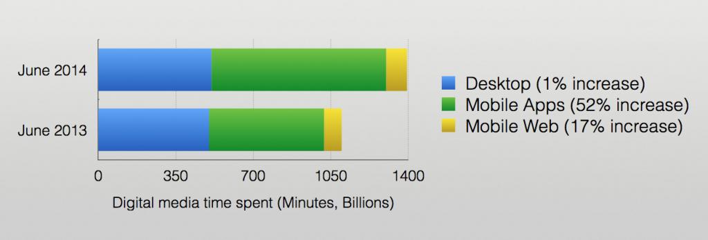 Vi bruger længere tid i apps end på websites