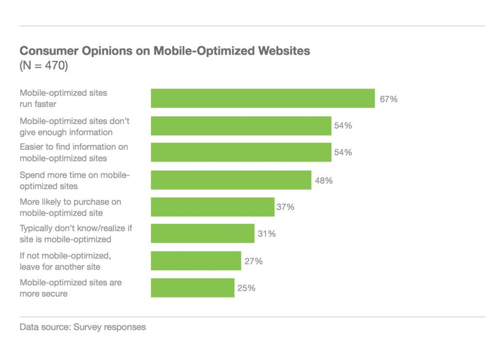 Hvad synes brugerne om mobiloptimerede websites