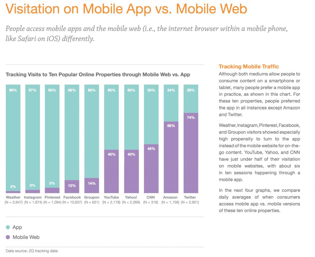 Mobiloptimering kræver I kender mobil brugeradfærd