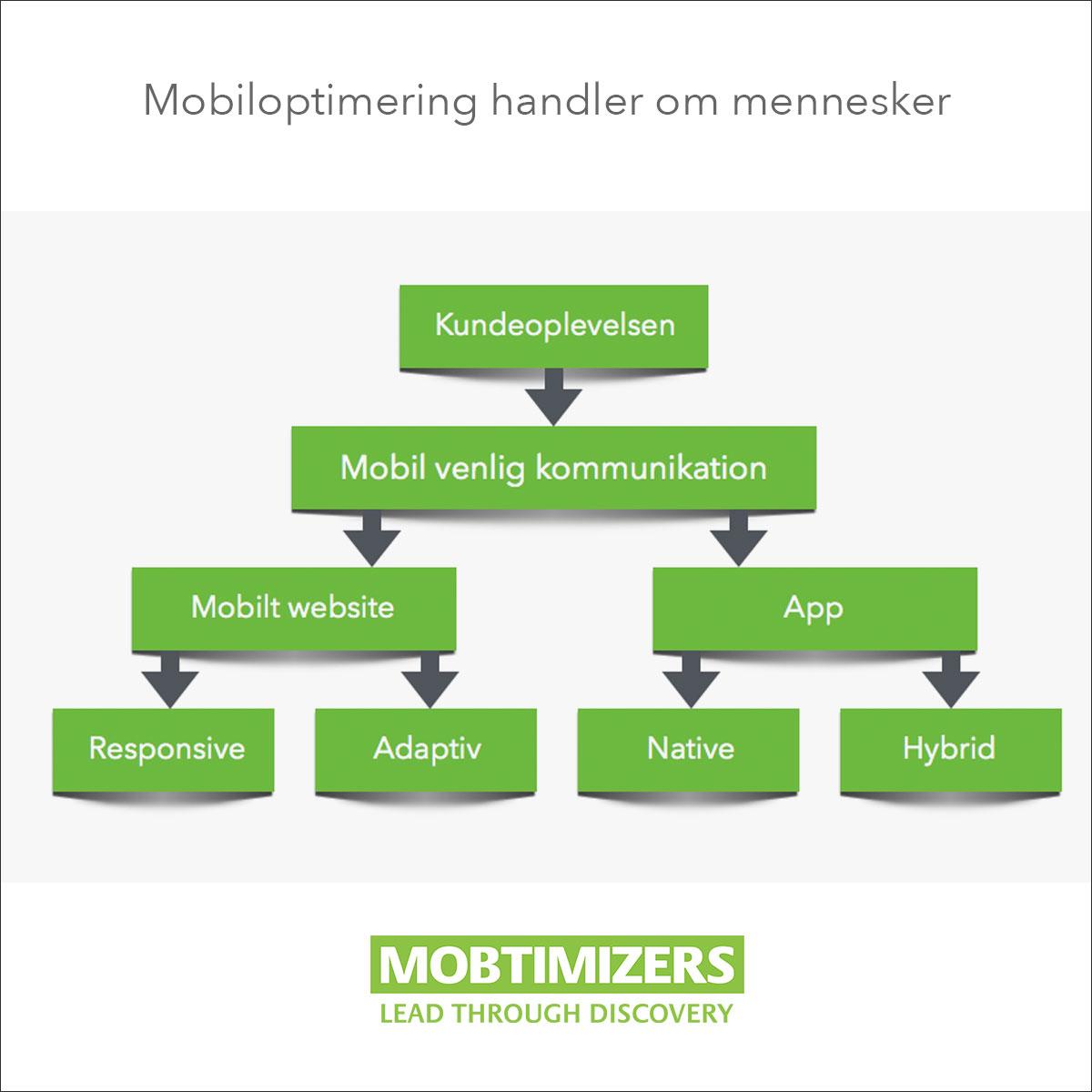 Mobiloptimering Handler Om Mennesker - Responsive vs. Adaptiv vs. Native vs. Hybrid -