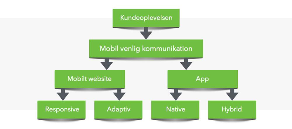 mobiloptimering-handler-om-mennesker-mobil-venlig-kommunikation