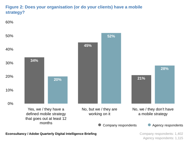 mobile survey 2015 graphic - Mobile strategy?
