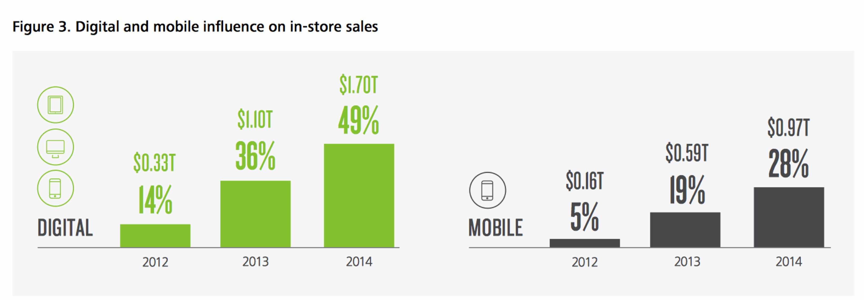 Digital og mobil indflydelse på køb, Tre mobile tendenser i detailhandlen