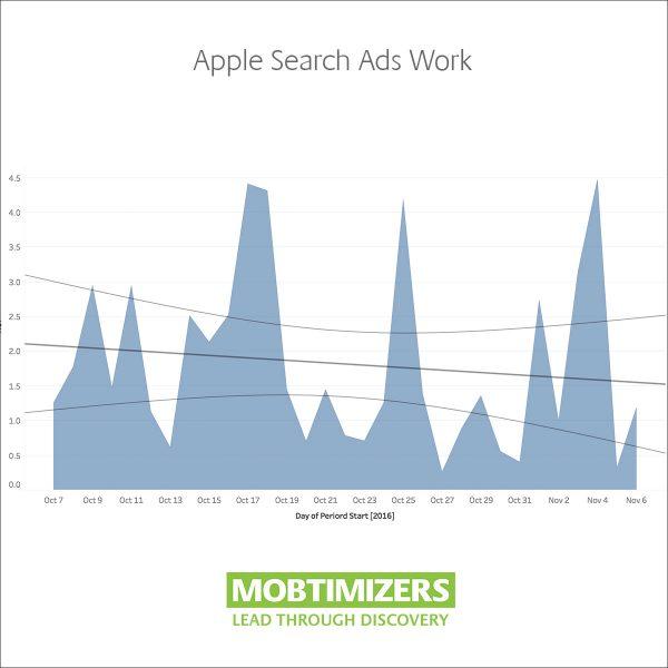 Search Ads Case Study ROI Success Thumbnail