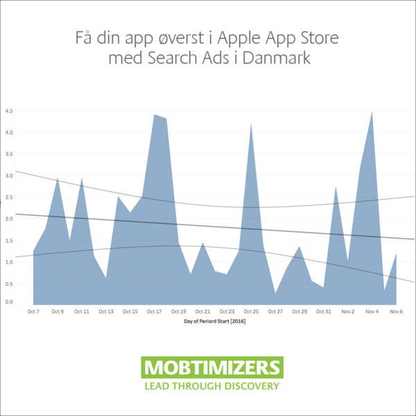 Feature-din-app-med-annoncer-i-Apple-App-Store-med-Search-Ads
